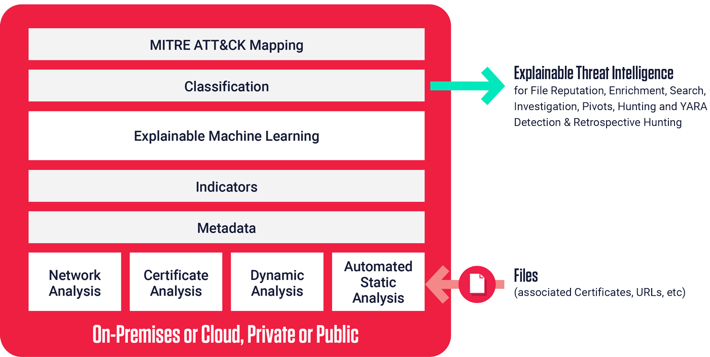 Analyze Files from a Single Platform