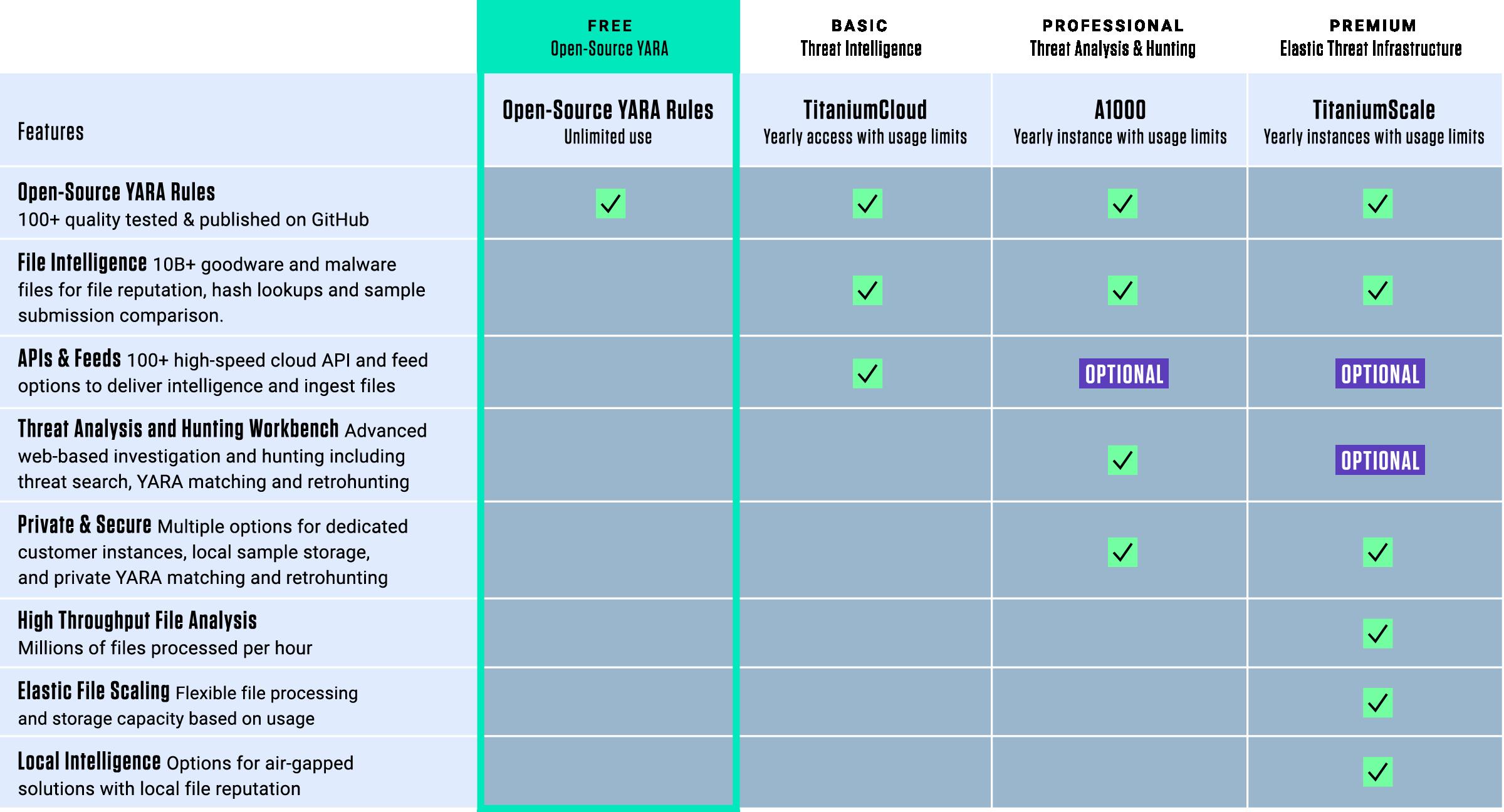 Open-Source YARA Rules