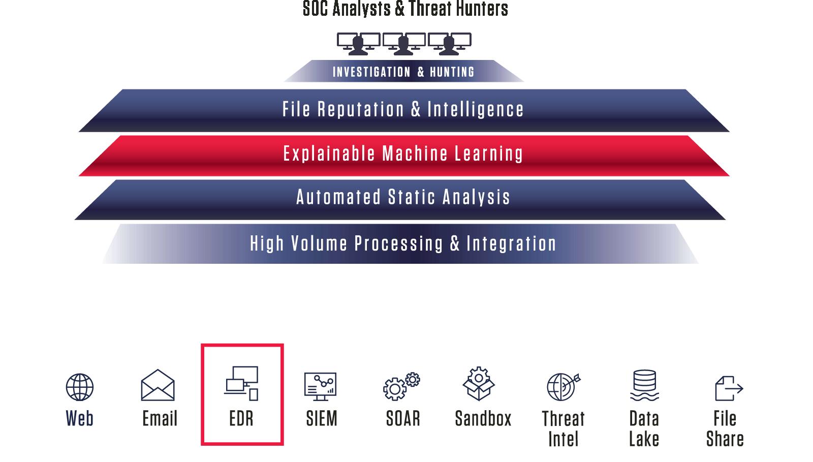 Expose All Hidden Malware in EDRs