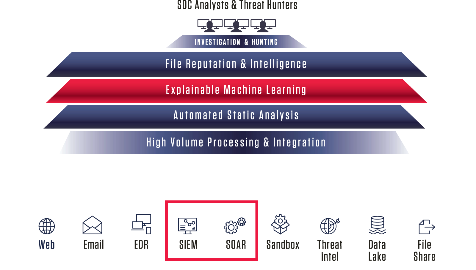 Expand SIEM and SOAR Visibility