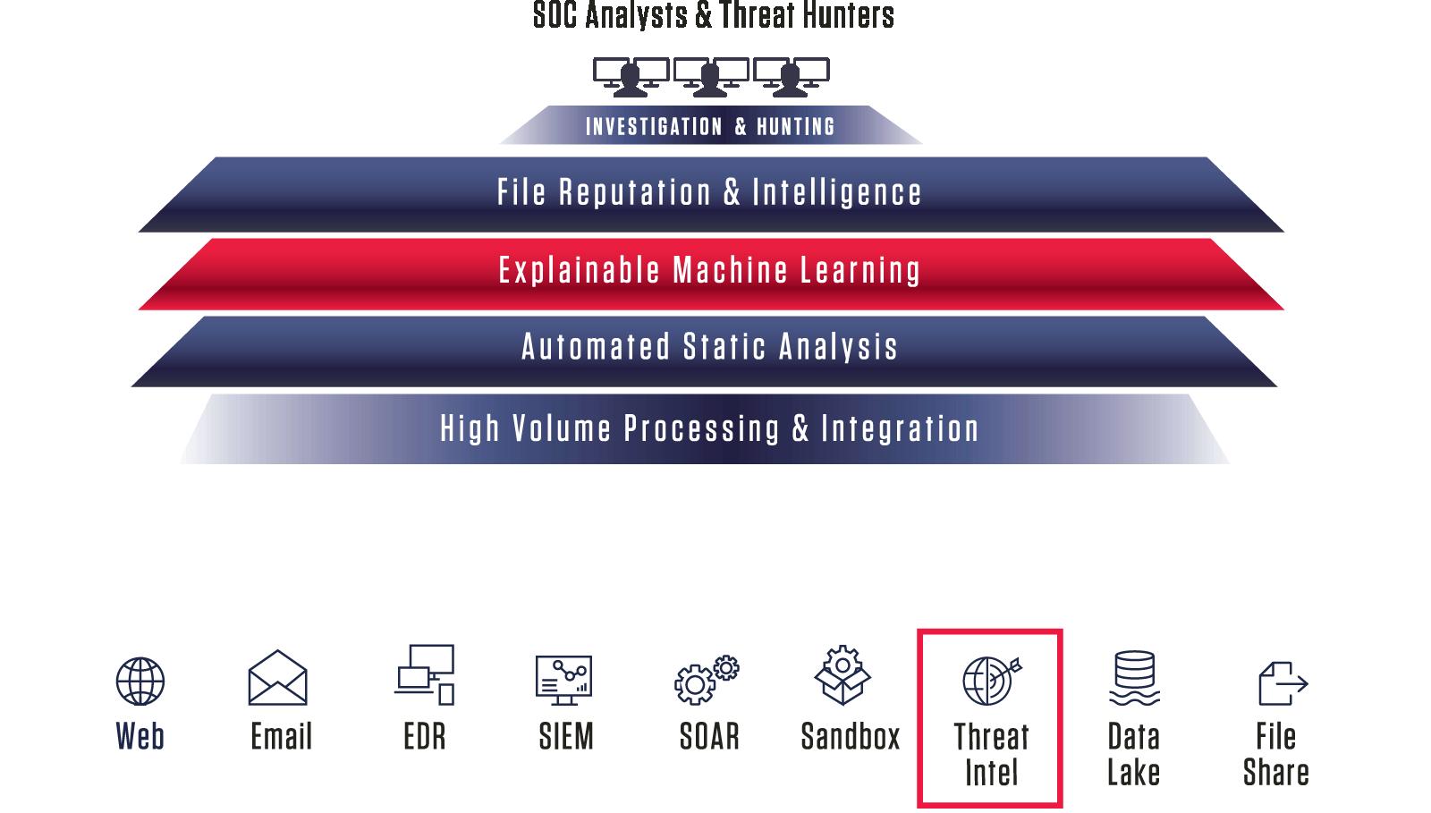 Fuel Threat Intelligence Platforms