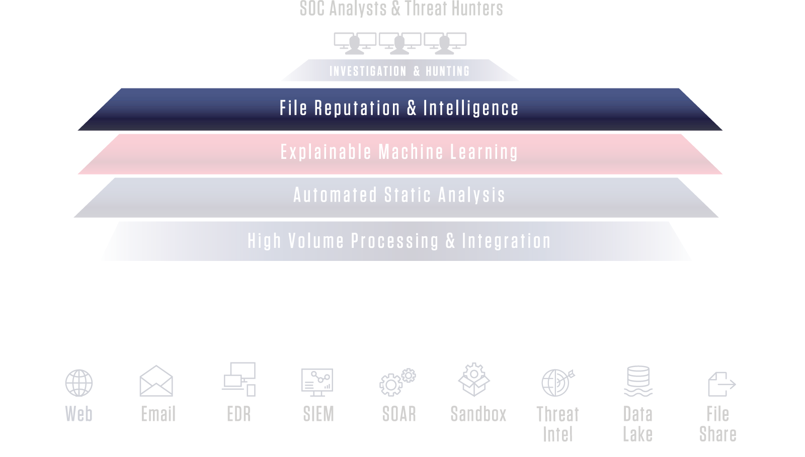 File Reputation & Intelligence